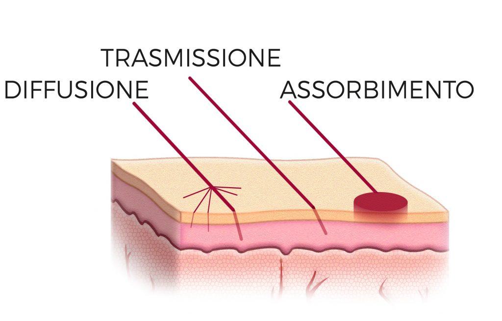 le diverse tipologie di interazione laser-tessuto